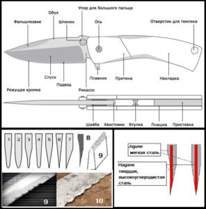 характеристики складного ножа